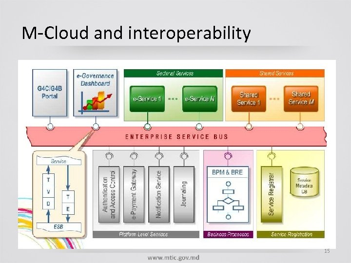 M-Cloud and interoperability 15