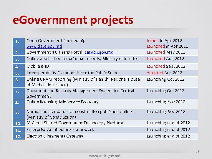 e. Government projects 1. 2. 3. 4. 5. 6. 7. 8. 9. 10. 11.
