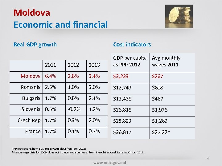 Moldova Economic and financial Real GDP growth Cost indicators 2011 2012 2013 GDP per