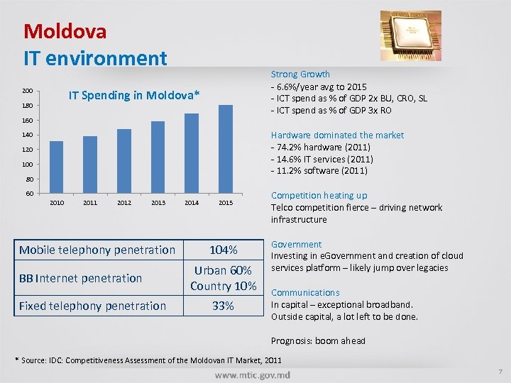 Moldova IT environment 200 Strong Growth - 6. 6%/year avg to 2015 - ICT