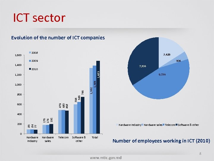 ICT sector Evolution of the number of ICT companies 1, 600 2008 3, 428