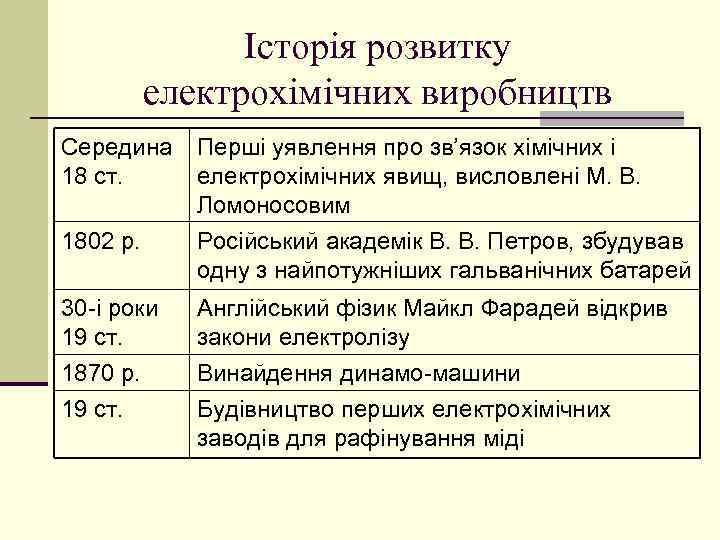 Історія розвитку електрохімічних виробництв Середина 18 ст. 1802 р. 30 -і роки 19 ст.