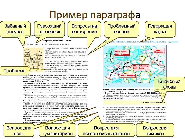 Пример параграфа Забавный рисунок Говорящий заголовок Вопросы на повторение Проблемный вопрос Говорящая карта Проблема