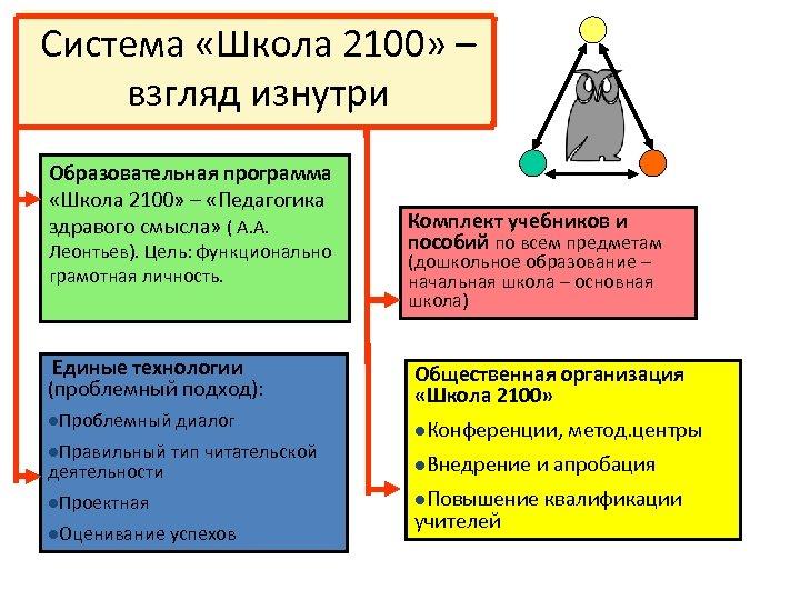 Система «Школа 2100» – взгляд изнутри Образовательная программа «Школа 2100» – «Педагогика здравого смысла»