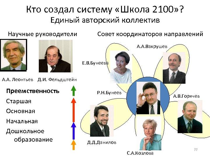 Кто создал систему «Школа 2100» ? Единый авторский коллектив Научные руководители Совет координаторов направлений