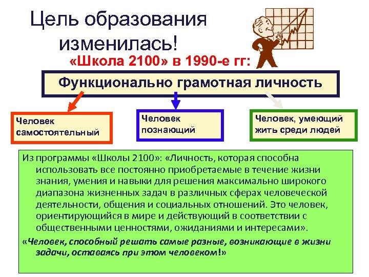 Цель образования изменилась! «Школа 2100» в 1990 -е гг: Функционально грамотная личность Человек самостоятельный