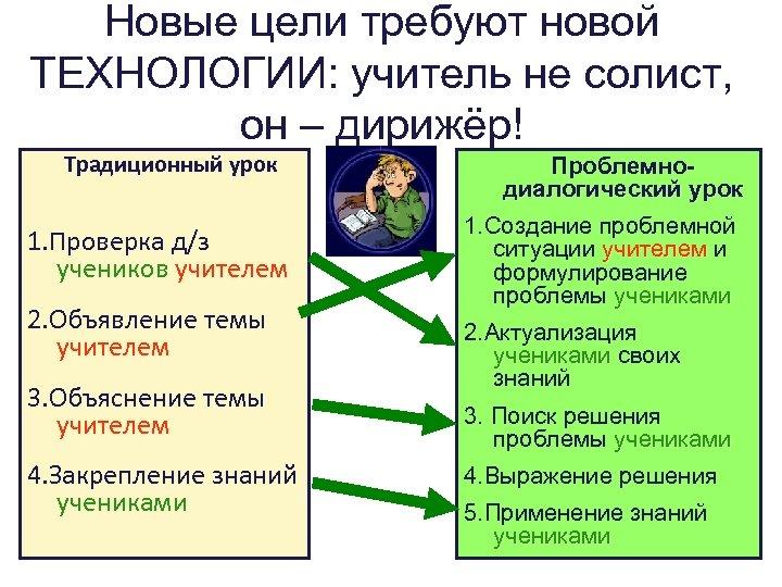 Новые цели требуют новой ТЕХНОЛОГИИ: учитель не солист, он – дирижёр! Традиционный урок 1.