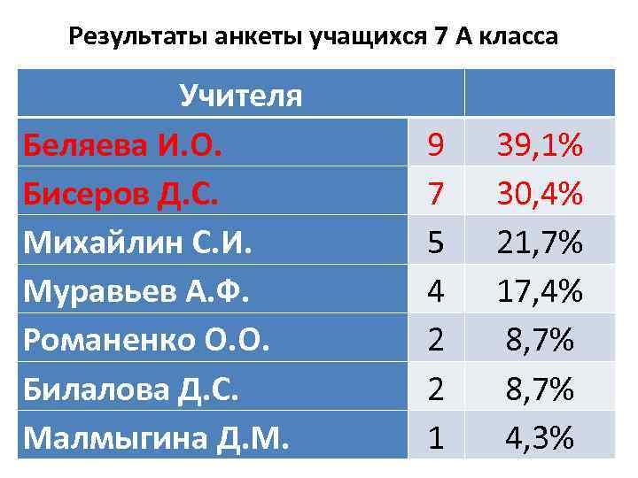 Результаты анкеты учащихся 7 А класса Учителя Беляева И. О. Бисеров Д. С. Михайлин
