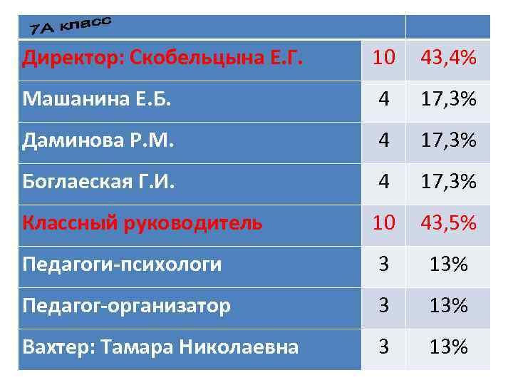 Директор: Скобельцына Е. Г. 10 43, 4% Машанина Е. Б. 4 17, 3% Даминова
