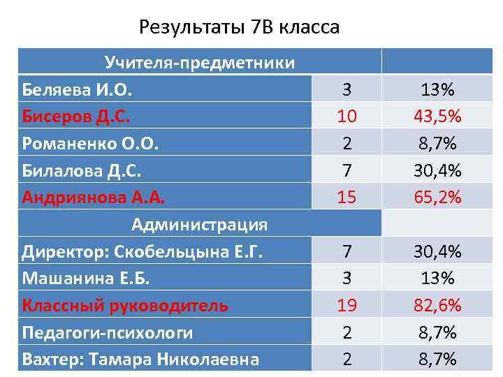 Результаты 7 В класса Учителя-предметники Беляева И. О. Бисеров Д. С. Романенко О. О.