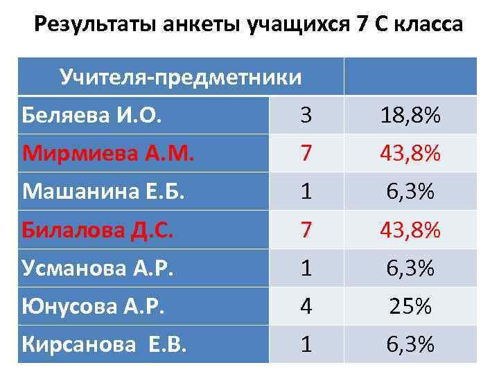 Результаты анкеты учащихся 7 С класса Учителя-предметники Беляева И. О. 3 18, 8% Мирмиева