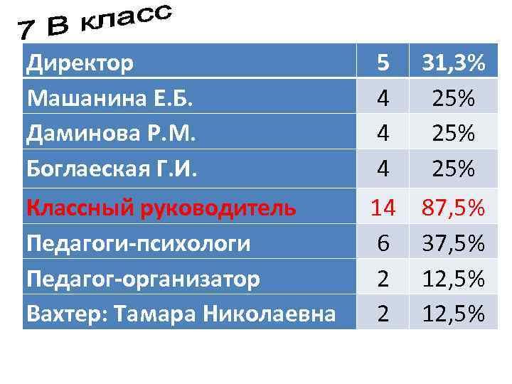 Директор Машанина Е. Б. Даминова Р. М. Боглаеская Г. И. 5 4 4 4