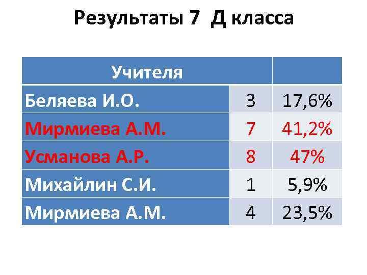 Результаты 7 Д класса Учителя Беляева И. О. Мирмиева А. М. Усманова А. Р.