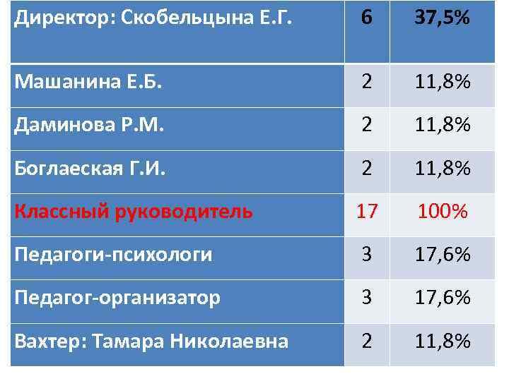 Директор: Скобельцына Е. Г. 6 37, 5% Машанина Е. Б. 2 11, 8% Даминова