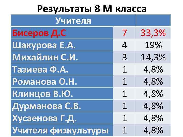 Результаты 8 М класса Учителя Бисеров Д. С Шакурова Е. А. Михайлин С. И.