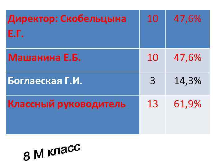 Директор: Скобельцына Е. Г. 10 47, 6% Машанина Е. Б. 10 47, 6% Боглаеская