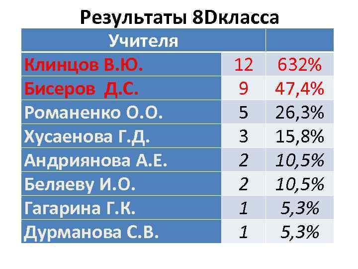 Результаты 8 Dкласса Учителя Клинцов В. Ю. Бисеров Д. С. Романенко О. О. Хусаенова