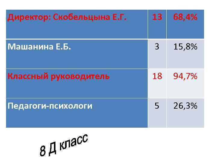 Директор: Скобельцына Е. Г. 13 68, 4% Машанина Е. Б. 3 15, 8% Классный