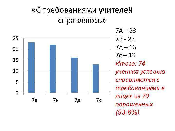 «С требованиями учителей справляюсь» 25 20 15 10 5 0 7 а 7