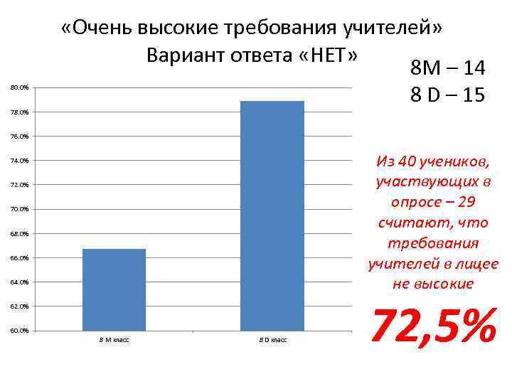 80. 0% 78. 0% «Очень высокие требования учителей» Вариант ответа «НЕТ» 8 М –