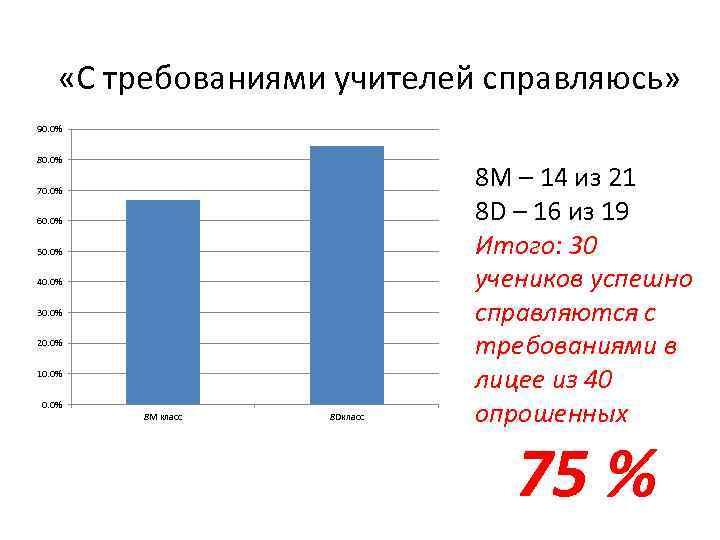 «С требованиями учителей справляюсь» 90. 0% 80. 0% 70. 0% 60. 0% 50.