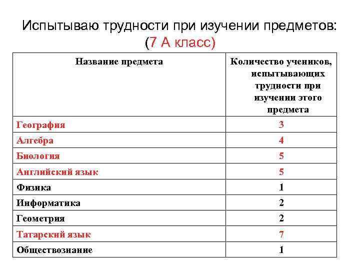 Испытываю трудности при изучении предметов: (7 А класс) Название предмета Количество учеников, испытывающих трудности
