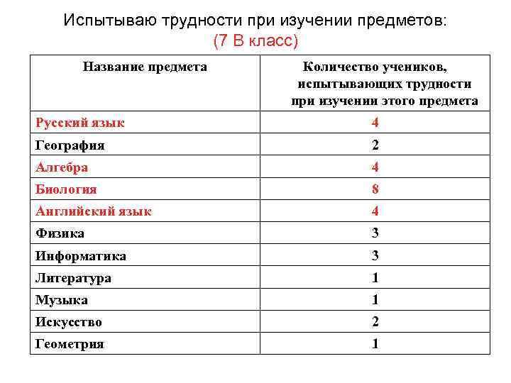 Испытываю трудности при изучении предметов: (7 В класс) Название предмета Количество учеников, испытывающих трудности
