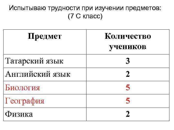 Испытываю трудности при изучении предметов: (7 С класс) Предмет Количество учеников Татарский язык 3