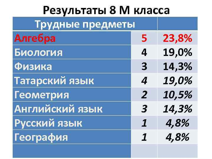 Результаты 8 М класса Трудные предметы Алгебра Биология Физика Татарский язык Геометрия Английский язык