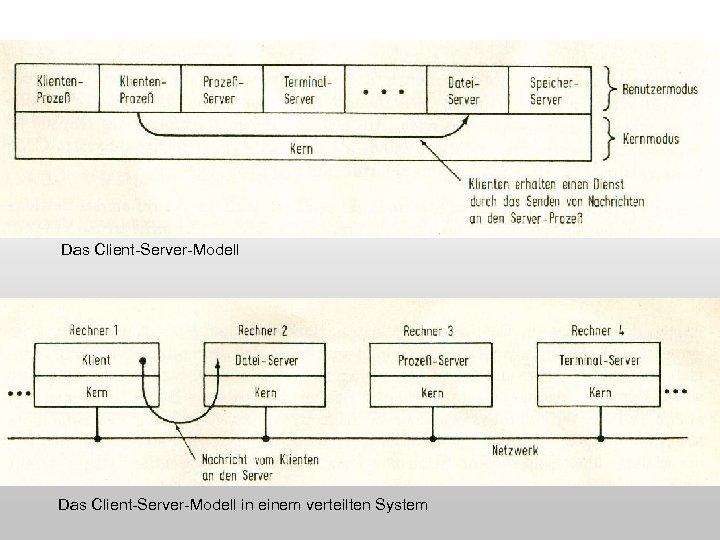Das Client-Server-Modell in einem verteilten System