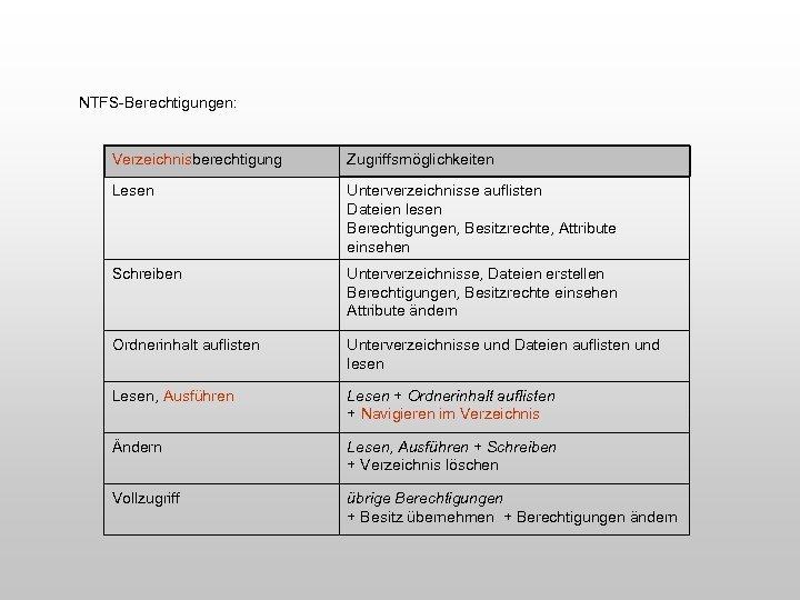 NTFS-Berechtigungen: Verzeichnisberechtigung Zugriffsmöglichkeiten Lesen Unterverzeichnisse auflisten Dateien lesen Berechtigungen, Besitzrechte, Attribute einsehen Schreiben Unterverzeichnisse,