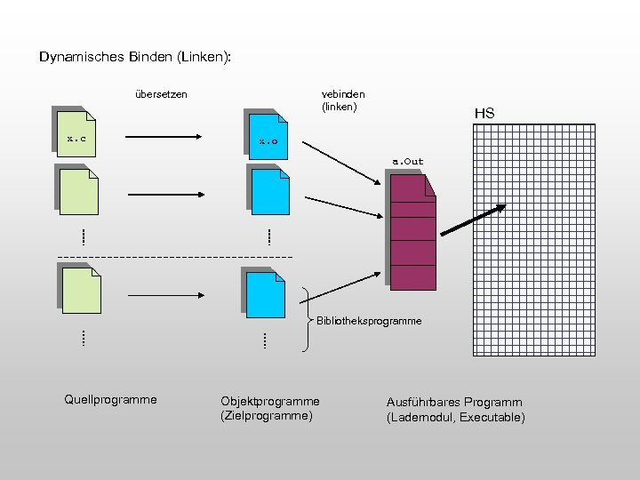 Dynamisches Binden (Linken): übersetzen x. c vebinden (linken) HS x. o a. Out Bibliotheksprogramme