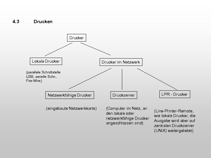 4. 3 Drucken Drucker Lokale Drucker im Netzwerk (parallele Schnittstelle USB, serielle Schn. ,