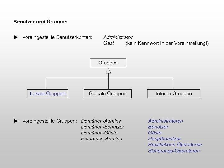 Benutzer und Gruppen ► voreingestellte Benutzerkonten: Administrator Gast (kein Kennwort in der Voreinstellung!) Gruppen