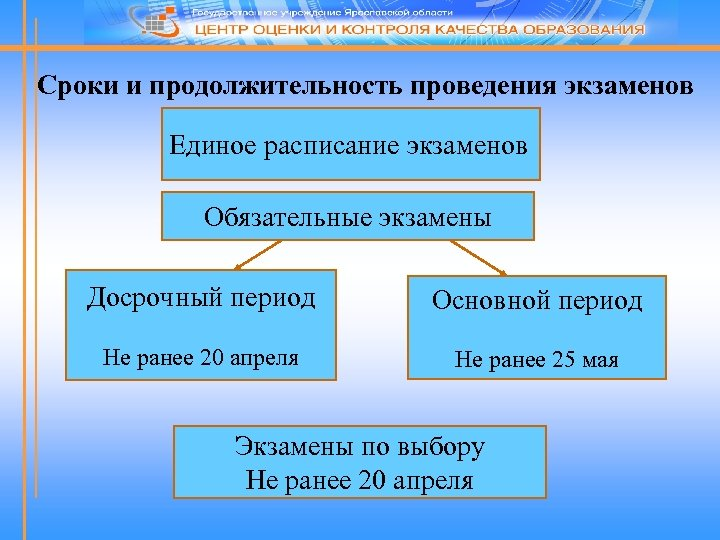 Сроки и продолжительность проведения экзаменов Единое расписание экзаменов Обязательные экзамены Досрочный период Основной период