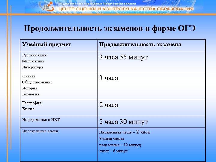 Продолжительность экзаменов в форме ОГЭ Учебный предмет Продолжительность экзамена Русский язык Математика Литература 3