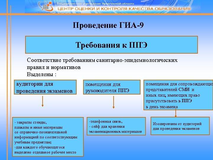 Проведение ГИА-9 Требования к ППЭ Соответствие требованиям санитарно-эпидемиологических правил и нормативов Выделены : аудитории