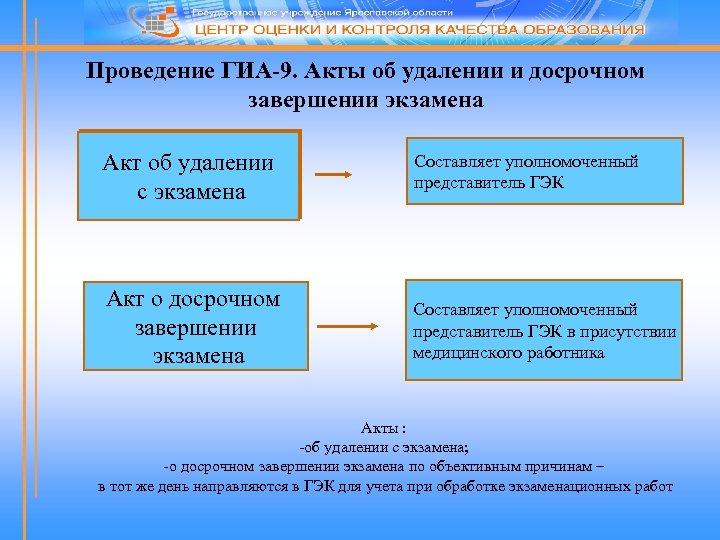 Проведение ГИА-9. Акты об удалении и досрочном завершении экзамена Акт об удалении с экзамена