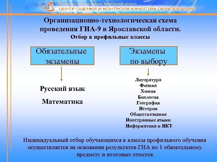 Организационно-технологическая схема проведения ГИА-9 в Ярославской области. Отбор в профильные классы Обязательные экзамены Русский