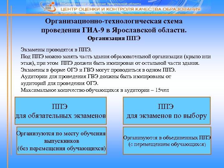Организационно-технологическая схема проведения ГИА-9 в Ярославской области. Организация ППЭ Экзамены проводятся в ППЭ. Под