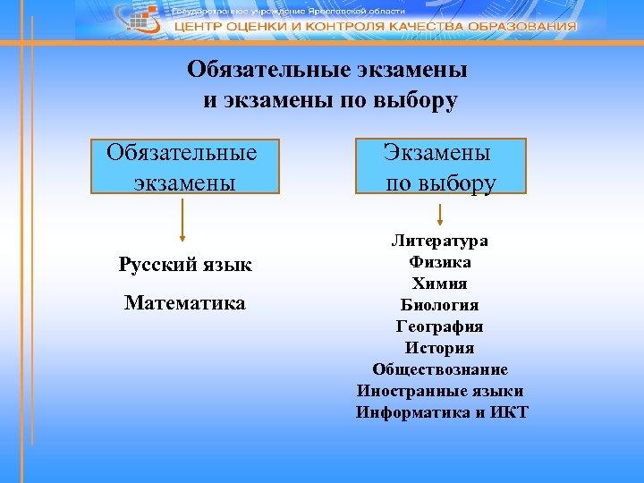 Обязательные экзамены и экзамены по выбору Обязательные экзамены Русский язык Математика Экзамены по выбору