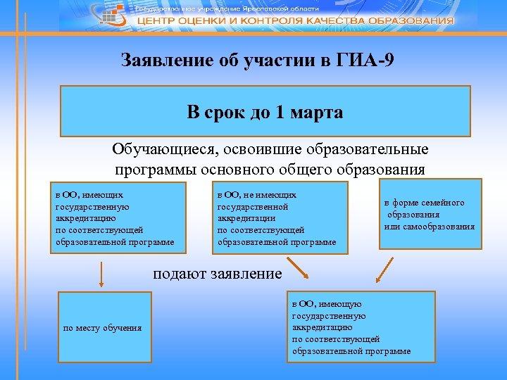 Заявление об участии в ГИА-9 В срок до 1 марта Обучающиеся, освоившие образовательные программы