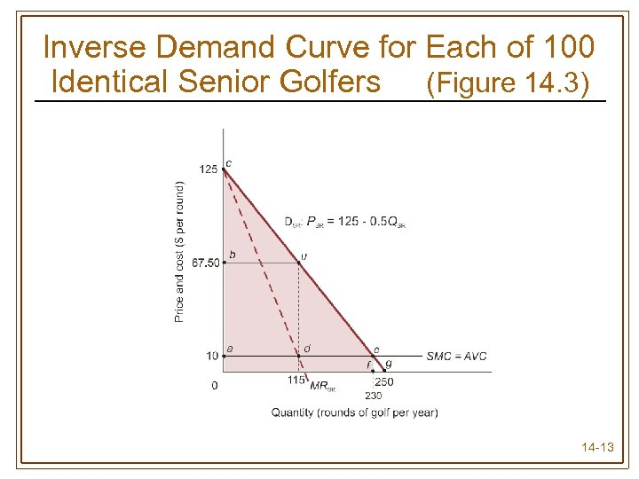 Inverse Demand Curve for Each of 100 Identical Senior Golfers (Figure 14. 3) 14