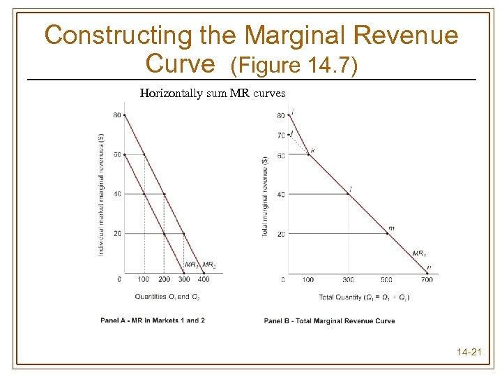 Constructing the Marginal Revenue Curve (Figure 14. 7) Horizontally sum MR curves 14 -21