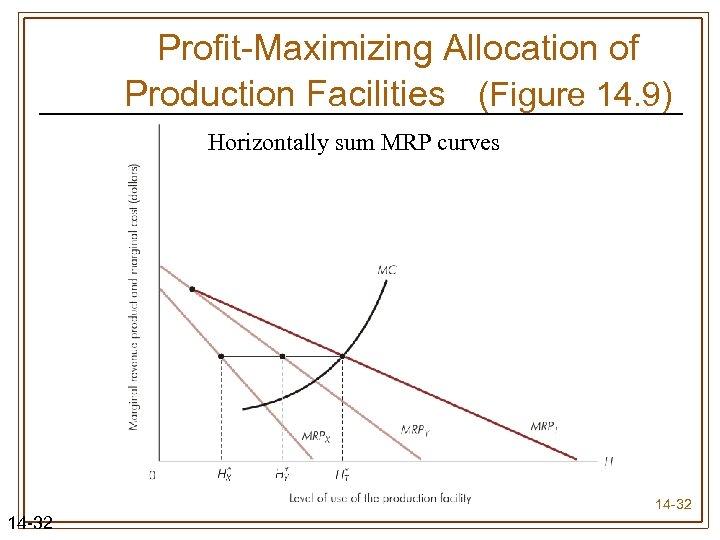 Profit-Maximizing Allocation of Production Facilities (Figure 14. 9) Horizontally sum MRP curves 14 -32