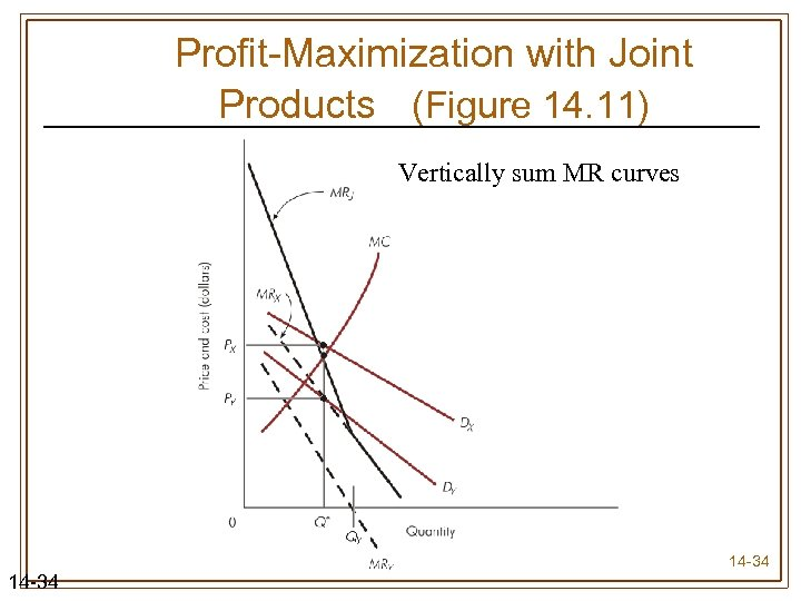 Profit-Maximization with Joint Products (Figure 14. 11) Vertically sum MR curves 14 -34
