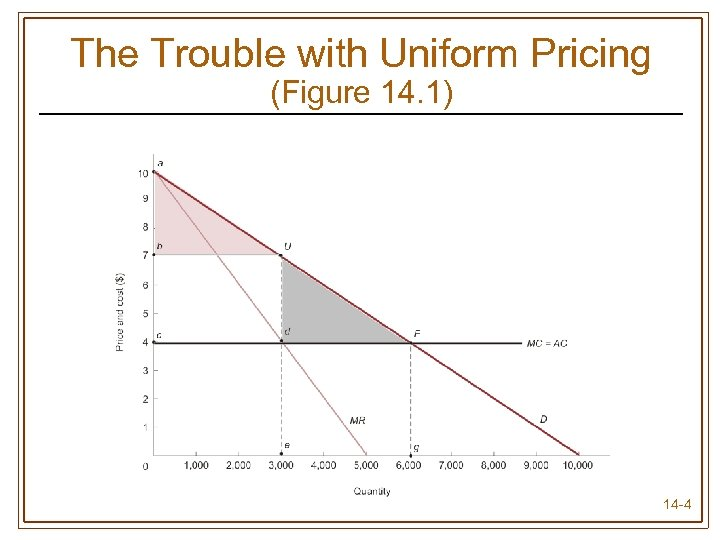 The Trouble with Uniform Pricing (Figure 14. 1) 14 -4