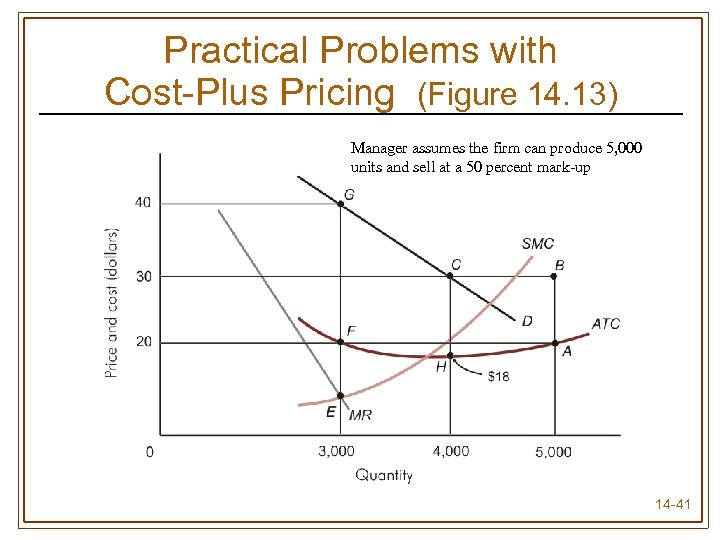 Practical Problems with Cost-Plus Pricing (Figure 14. 13) Manager assumes the firm can produce