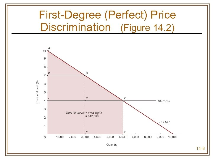 First-Degree (Perfect) Price Discrimination (Figure 14. 2) 14 -8