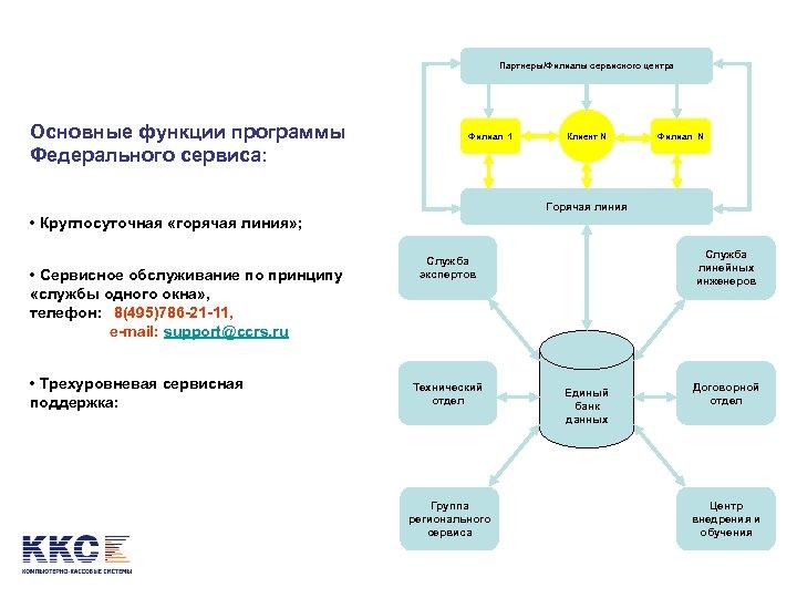 Партнеры/Филиалы сервисного центра Основные функции программы Федерального сервиса: Филиал 1 Клиент N Филиал N